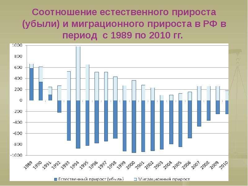 Соотношение естественного прироста (убыли) и миграционного прироста в РФ в период с 1989 по 2010 гг.