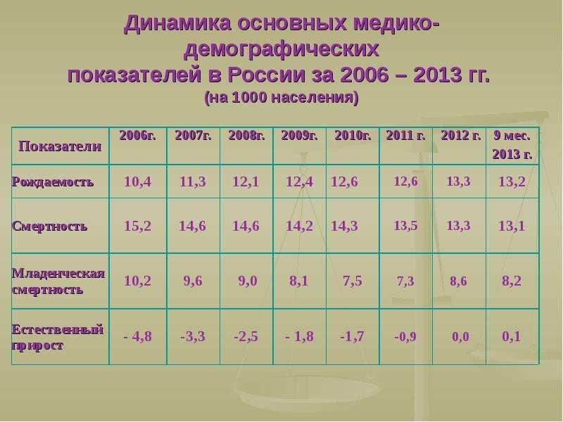 Динамика основных медико-демографических показателей в России за 2006 – 2013 гг. (на 1000 населения)