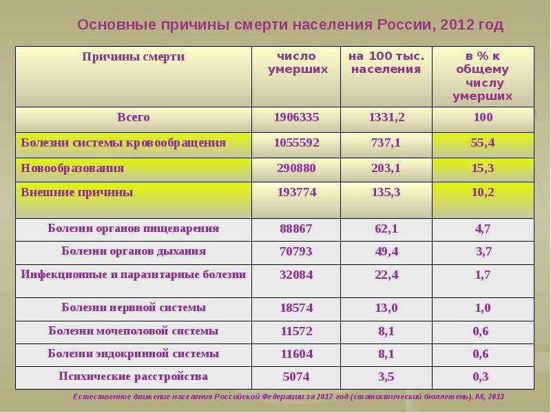 Общественное здоровье: современное состояние и тенденции, рис. 29