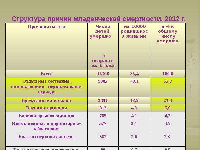 Структура причин младенческой смертности, 2012 г.