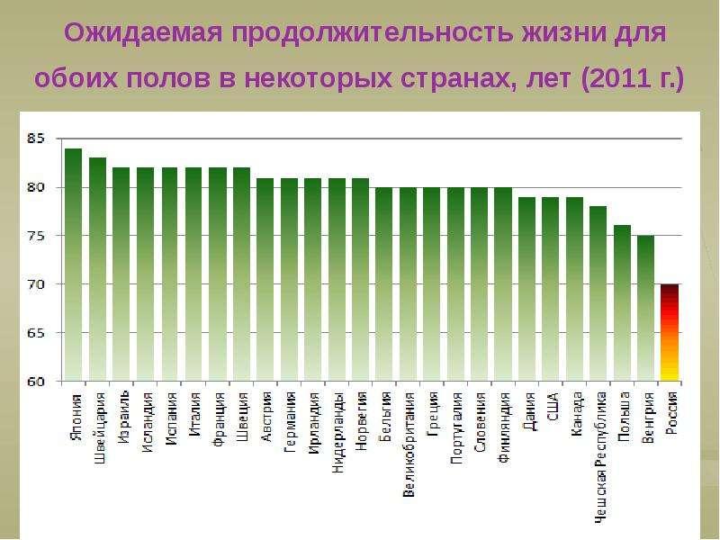Ожидаемая продолжительность жизни для обоих полов в некоторых странах, лет (2011 г. )