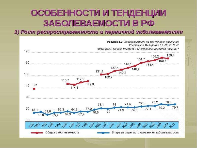 ОСОБЕННОСТИ И ТЕНДЕНЦИИ ЗАБОЛЕВАЕМОСТИ В РФ 1) Рост распространенности и первичной заболеваемости за