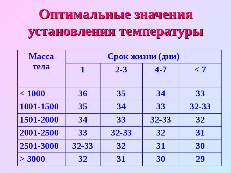 Оптимальные значения установления температуры