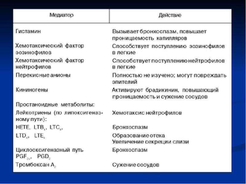 Лекарственные средства, применяемые при терапии бронхообструктивного синдрома (БОС), слайд 20