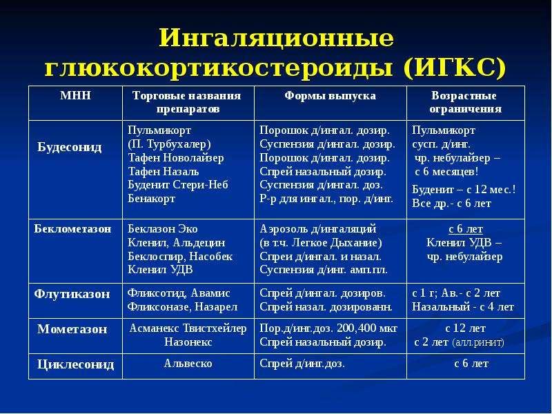 Ингаляционные глюкокортикостероиды (ИГКС)