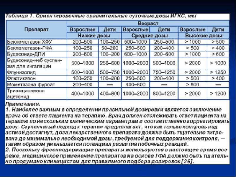 Лекарственные средства, применяемые при терапии бронхообструктивного синдрома (БОС), слайд 32