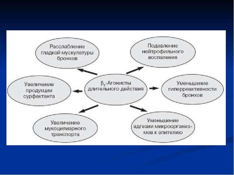Лекарственные средства, применяемые при терапии бронхообструктивного синдрома (БОС), слайд 36