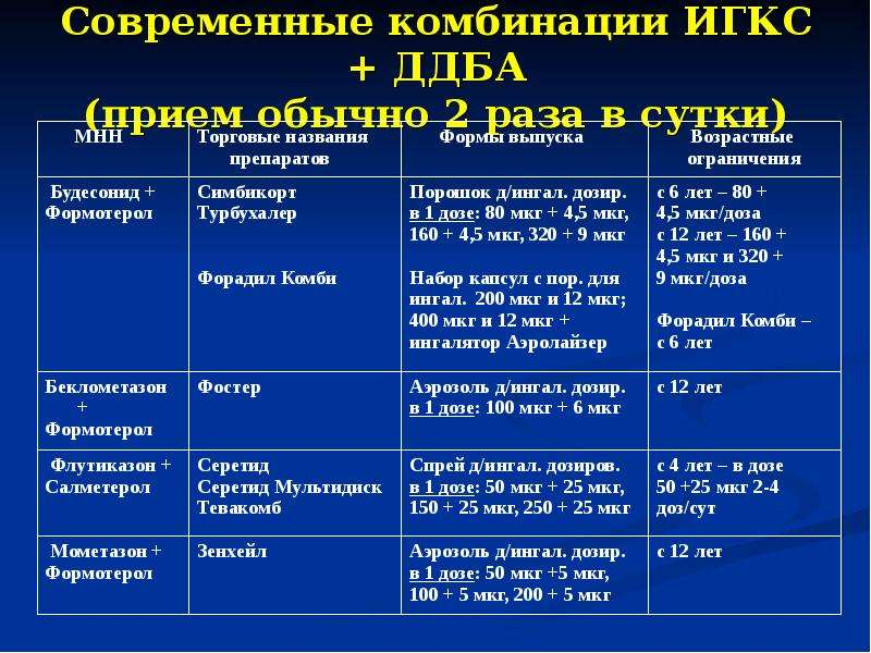 Современные комбинации ИГКС + ДДБА (прием обычно 2 раза в сутки)