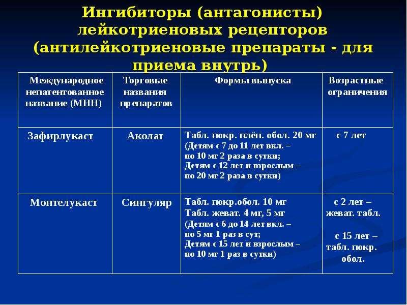Ингибиторы (антагонисты) лейкотриеновых рецепторов (антилейкотриеновые препараты - для приема внутрь