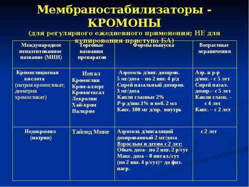 Мембраностабилизаторы - КРОМОНЫ (для регулярного ежедневного применения; НЕ для купирования приступа
