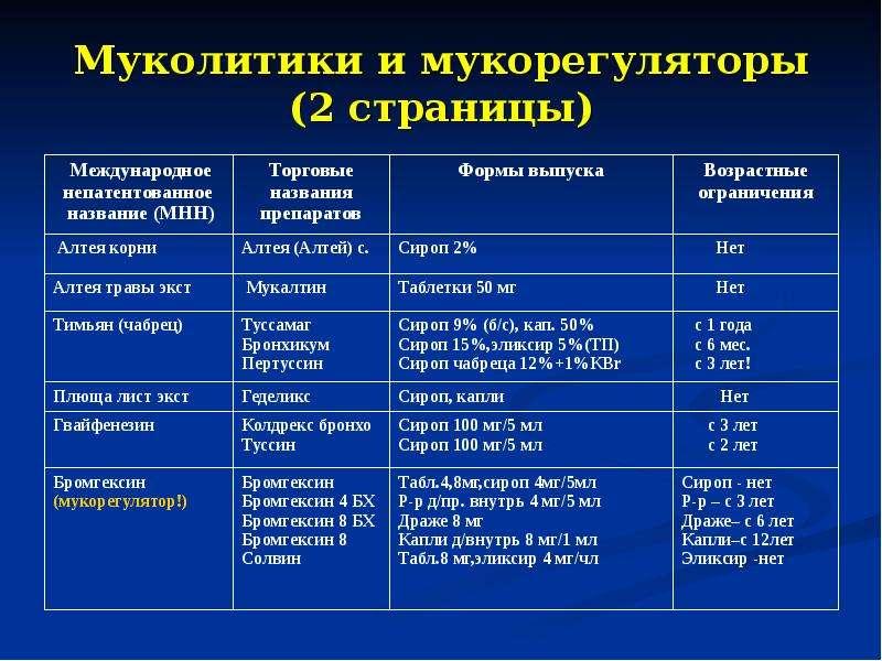 Муколитики и мукорегуляторы (2 страницы)