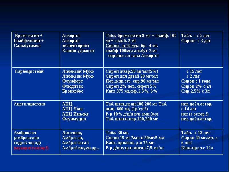 Лекарственные средства, применяемые при терапии бронхообструктивного синдрома (БОС), слайд 59