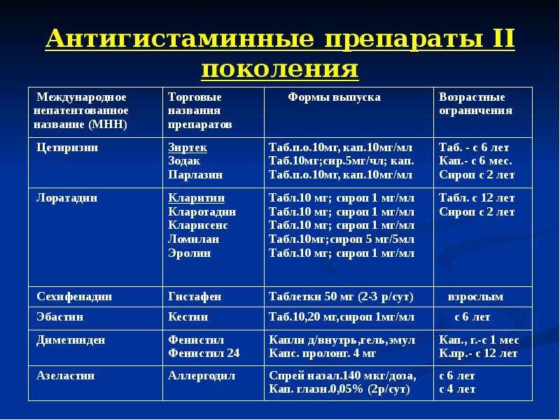 Антигистаминные препараты II поколения