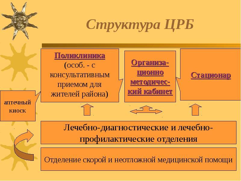 Структура ЦРБ