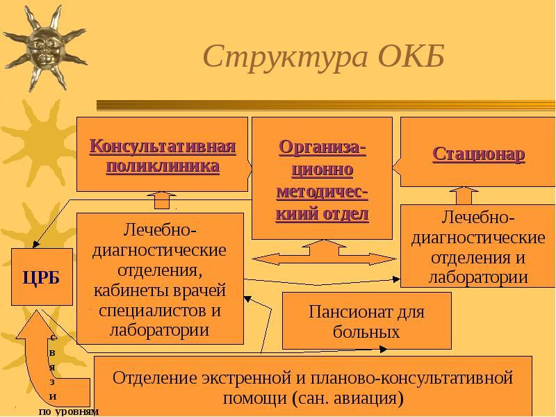 Структура ОКБ