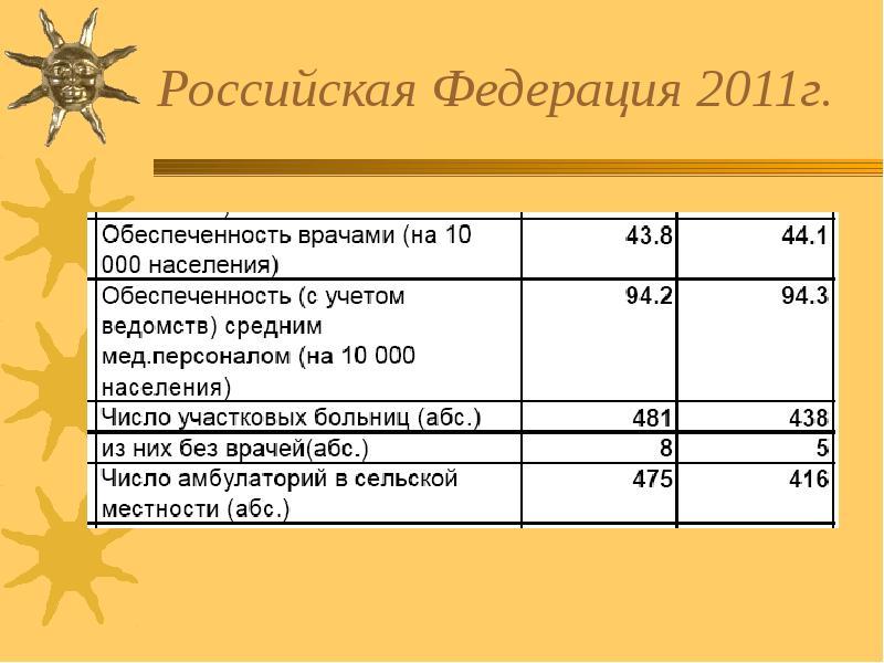 Российская Федерация 2011г.