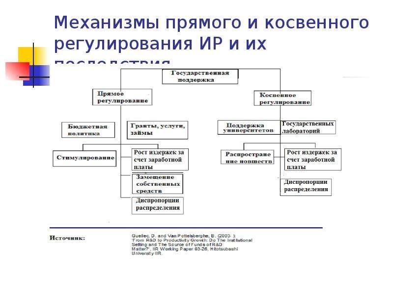 Презентация Механизмы прямого и косвенного регулирования ИР и их последствия