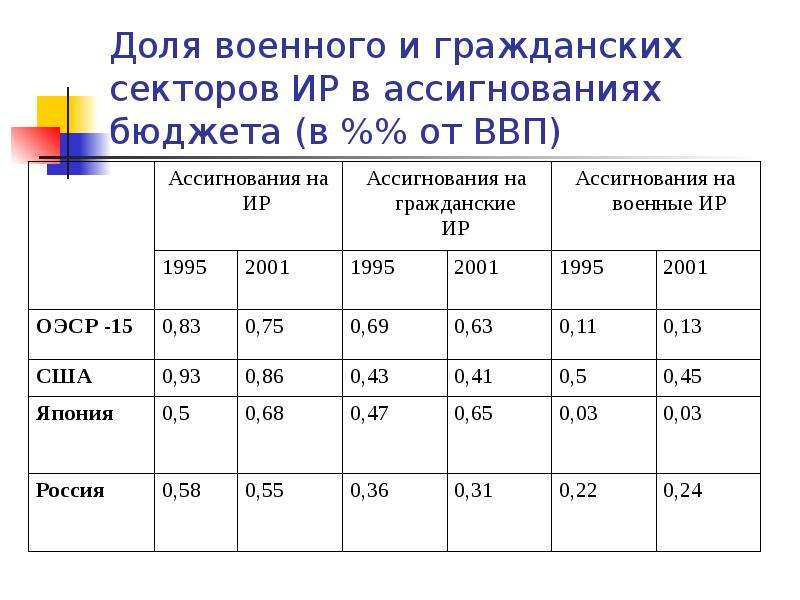 Доля военного и гражданских секторов ИР в ассигнованиях бюджета (в %% от ВВП)