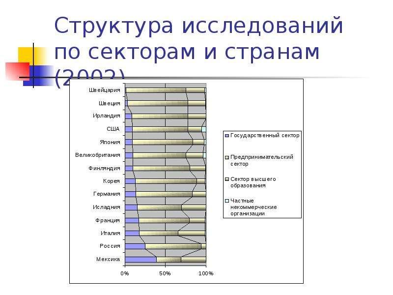 Структура исследований по секторам и странам (2002)