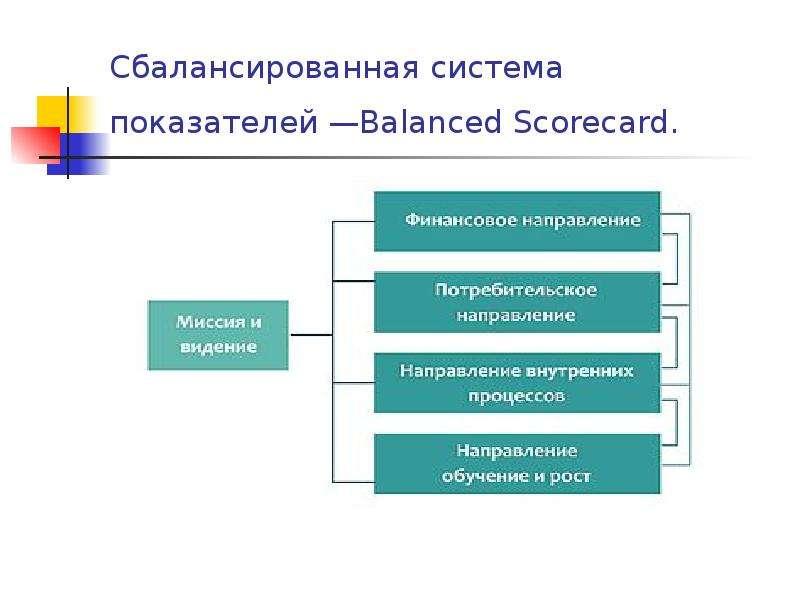 Сбалансированная система показателей —Balanced Scorecard.