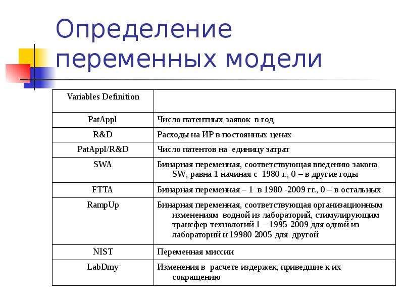 Определение переменных модели