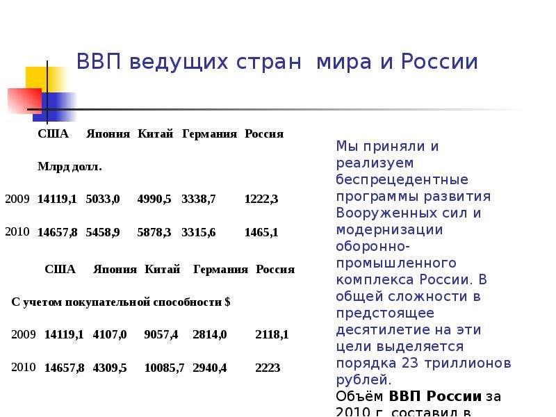 ВВП ведущих стран мира и России