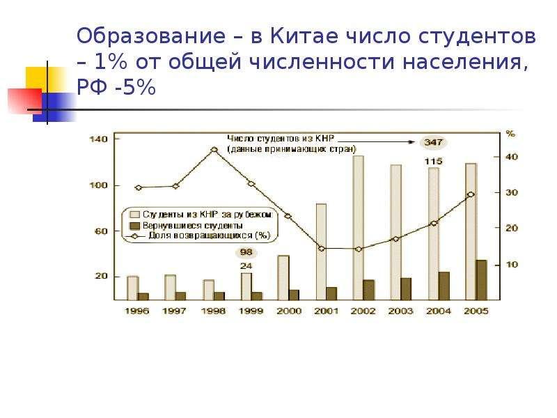 Образование – в Китае число студентов – 1% от общей численности населения, РФ -5%
