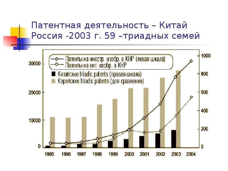 Патентная деятельность – Китай Россия -2003 г. 59 –триадных семей
