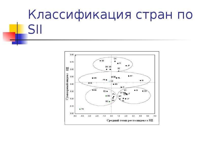 Классификация стран по SII