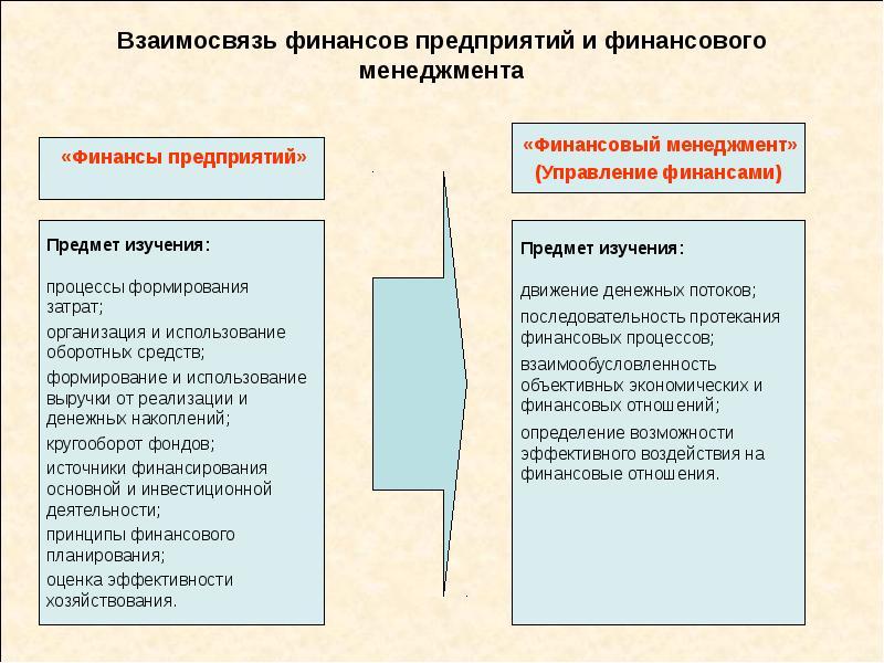 Взаимосвязь финансов предприятий и финансового менеджмента