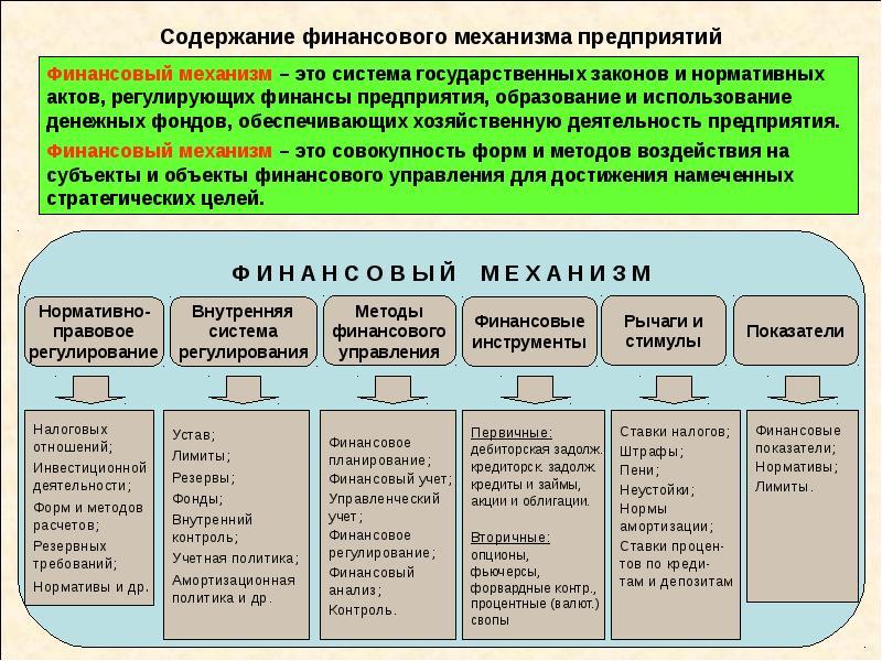 Содержание финансового механизма предприятий