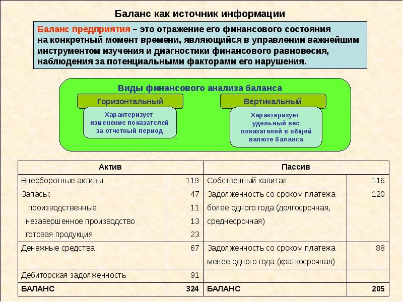 Баланс как источник информации