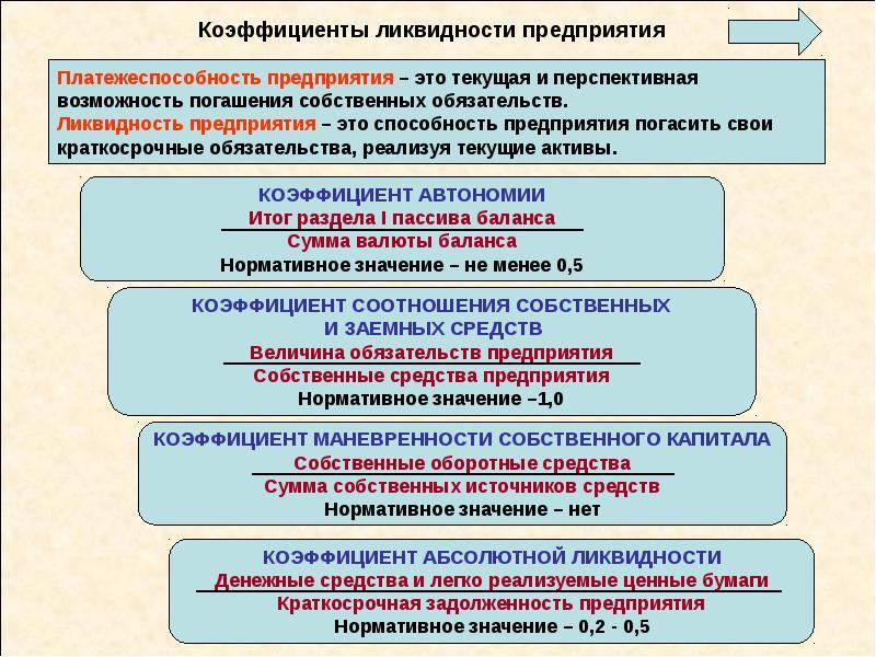 Коэффициенты ликвидности предприятия