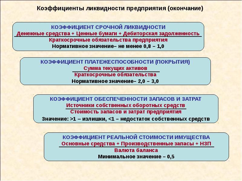 Коэффициенты ликвидности предприятия (окончание)