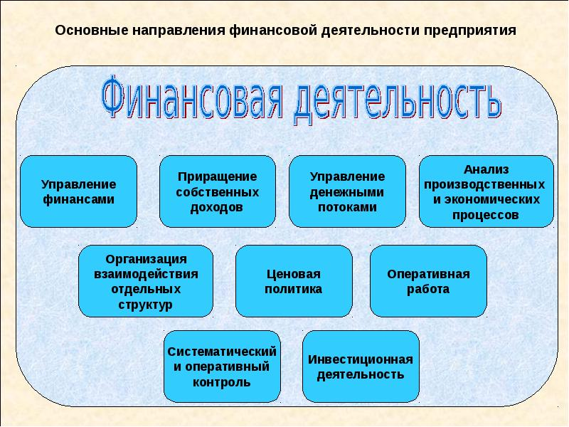 Основные направления финансовой деятельности предприятия