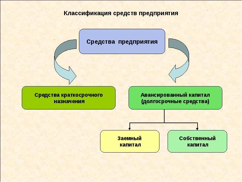 Классификация средств предприятия