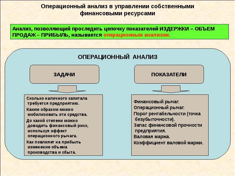 Операционный анализ в управлении собственными финансовыми ресурсами