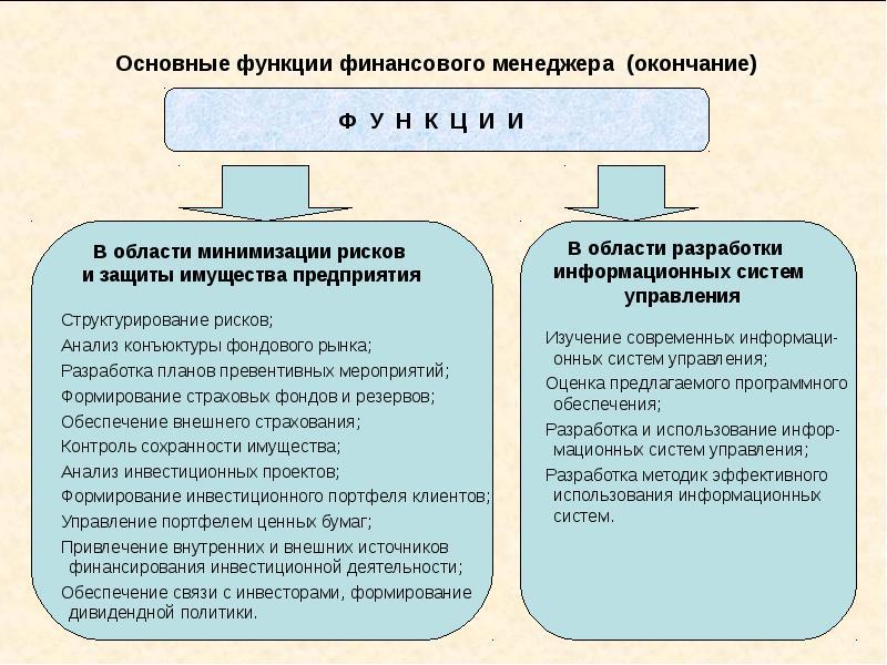 Основные функции финансового менеджера (окончание)
