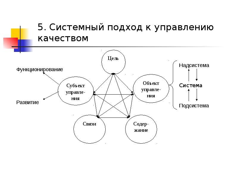 Курсовая работа системный подход в управлении проектами 4915