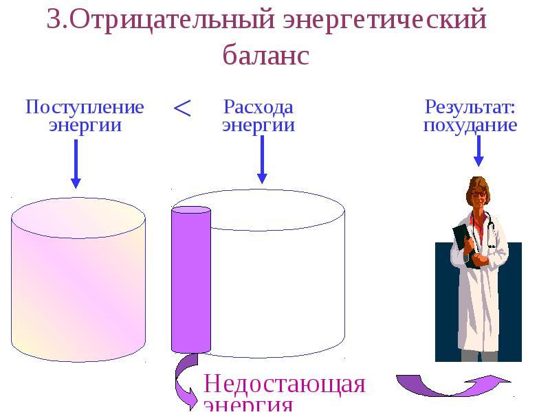 3. Отрицательный энергетический баланс