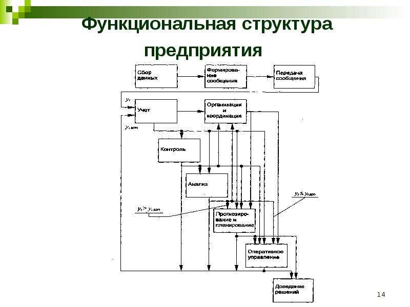 Функциональная структура предприятия