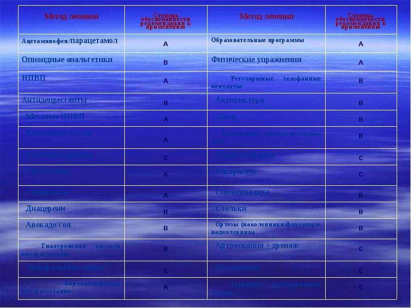 Медицинские и социальные аспекты остеоартроза, слайд 17