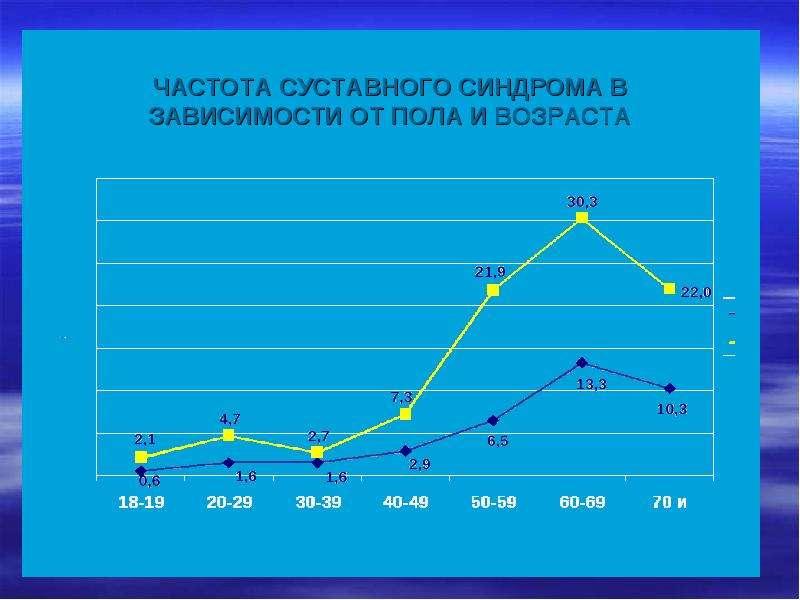 Медицинские и социальные аспекты остеоартроза, слайд 8