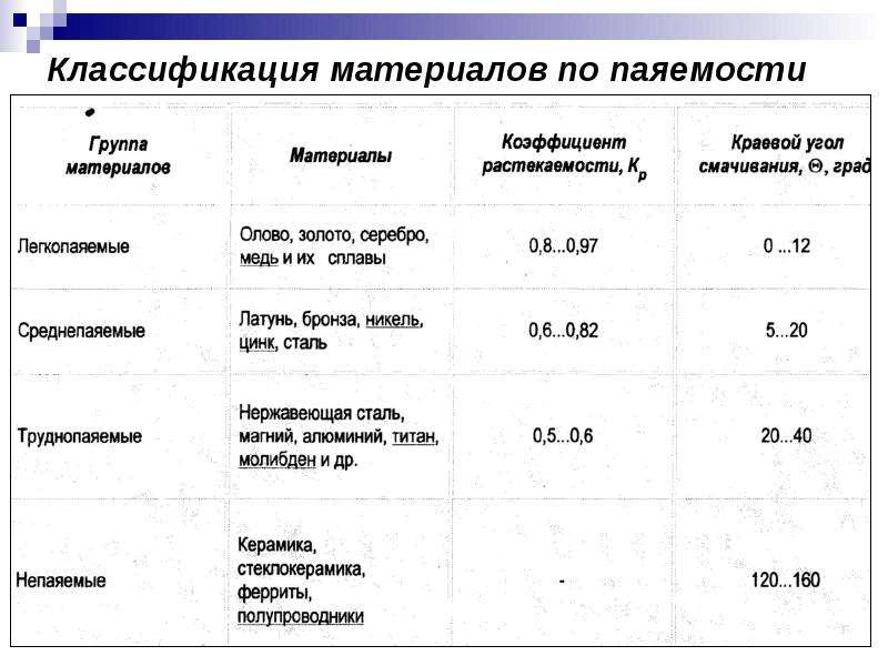 Классификация материалов по паяемости