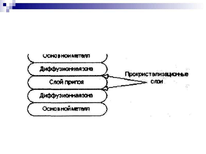 Технология производства РЭС, рис. 143
