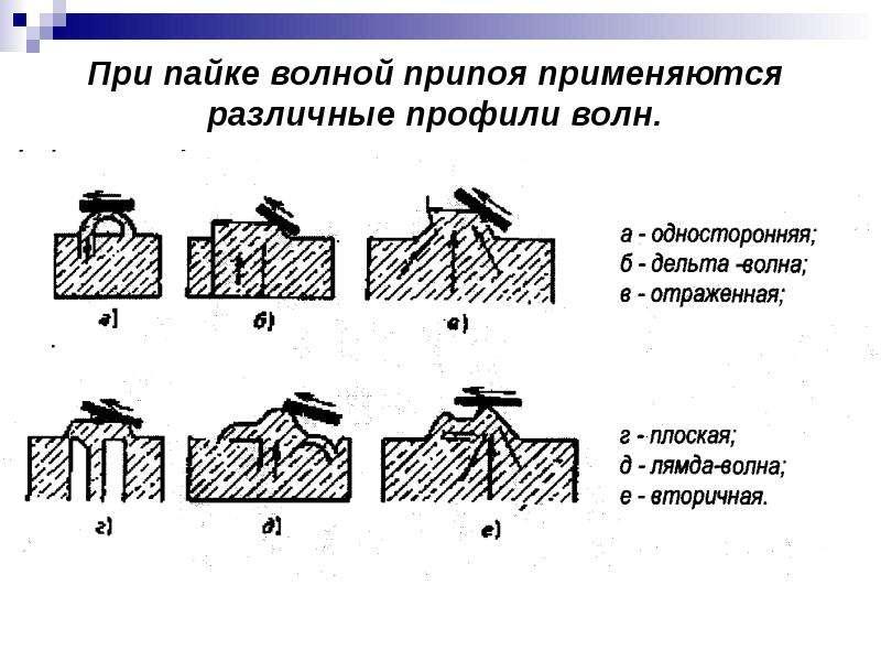 При пайке волной припоя применяются различные профили волн.