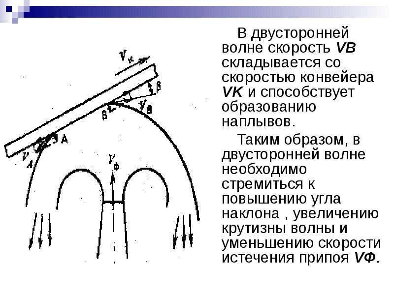 В двусторонней волне скорость VВ складывается со скоростью конвейера VK и способствует образованию н