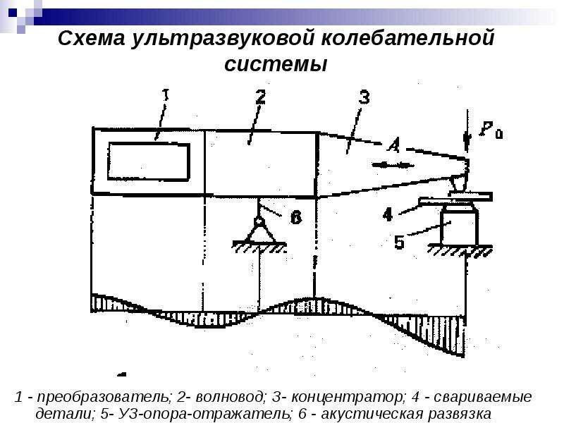Схема ультразвуковой колебательной системы 1 - преобразователь; 2- волновод; З- концентратор; 4 - св