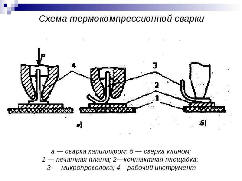 Схема термокомпрессионной сварки а — сварка капилляром; б — сверка клином; 1 — печатная плата; 2—кон