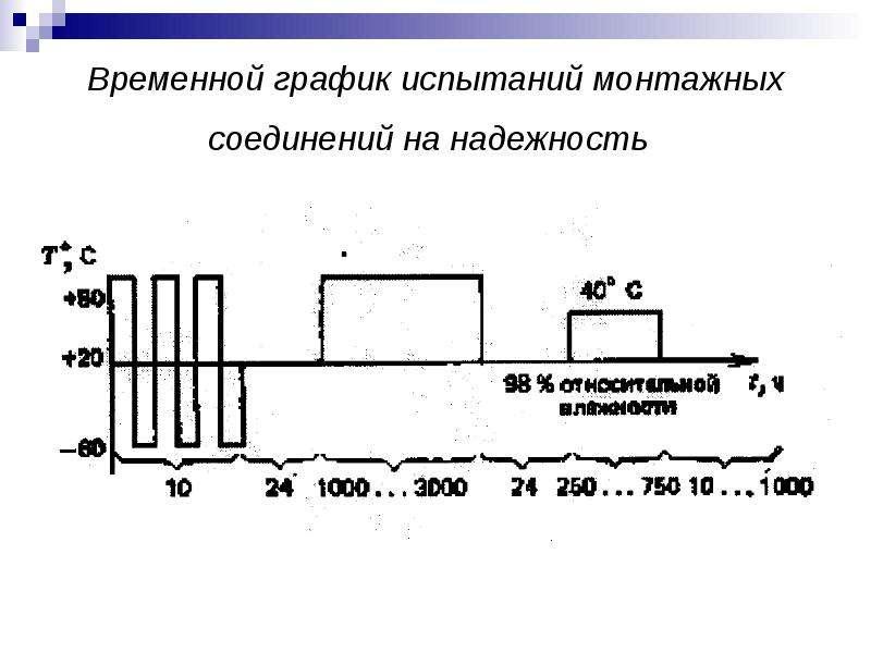 Временной график испытаний монтажных соединений на надежность